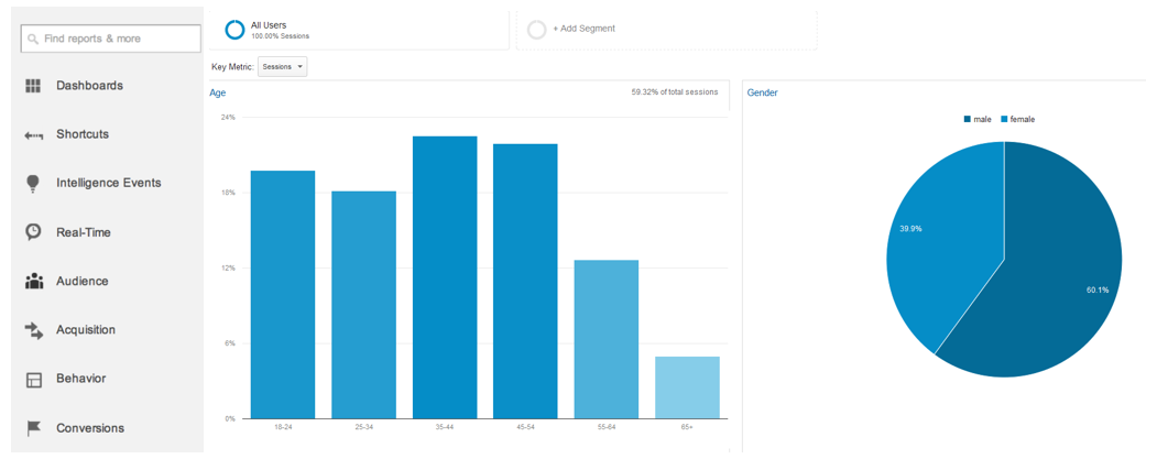 Read Google Analytics Reports